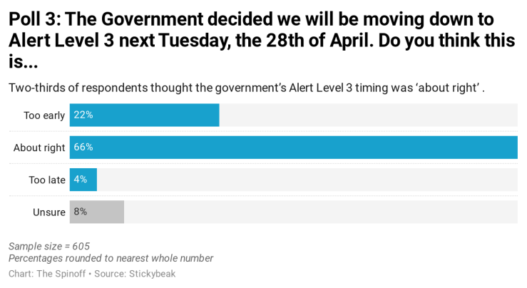 aDUlh--poll-3-the-government-decided-we-will-be-moving-down-to-alert-level-3-next-tuesday-the-28th-of-april-do-you-think-this-is-