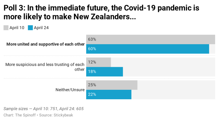 Ckd0L-poll-3-in-the-immediate-future-the-covid-19-pandemic-is-more-likely-to-make-new-zealanders-