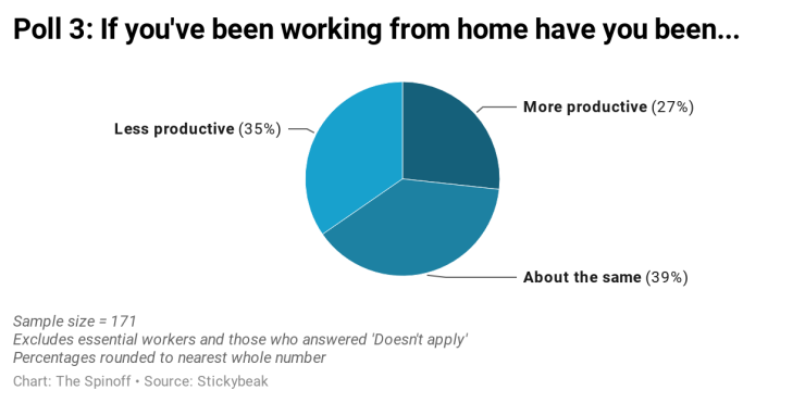 FJquo-poll-3-if-you-ve-been-working-from-home-have-you-been-