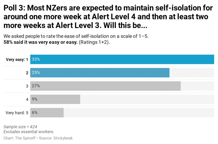 hrlGa-poll-3-most-nzers-are-expected-to-maintain-self-isolation-for-around-one-more-week-at-alert-level-4-and-then-at-least-two-more-weeks-at-alert-level-3-will-this-be-