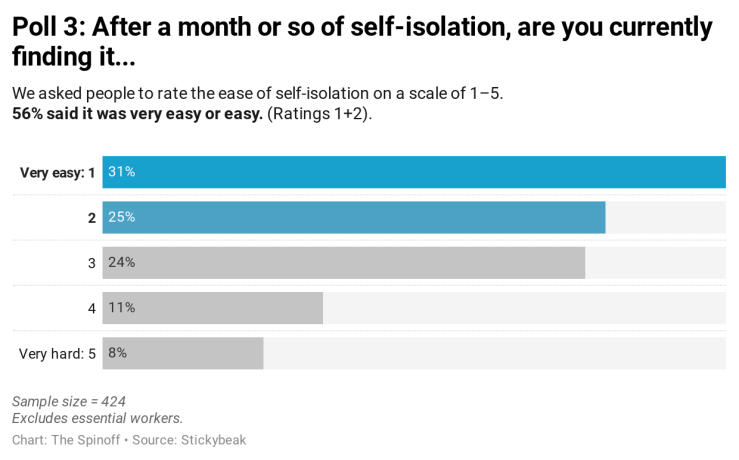 imG5S-poll-3-after-a-month-or-so-of-self-isolation-are-you-currently-finding-it-