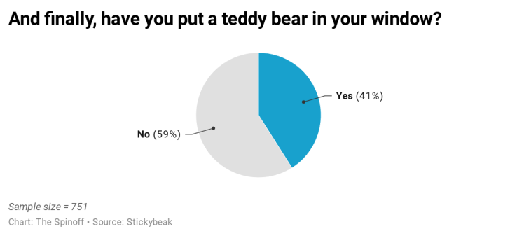 sAgcO-and-finally-have-you-put-a-teddy-bear-in-your-window-