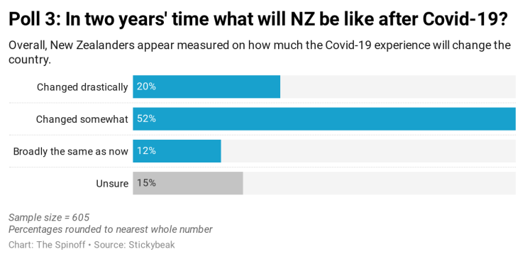 Y0y6U--poll-3-in-two-years-time-what-will-nz-be-like-after-covid-19-