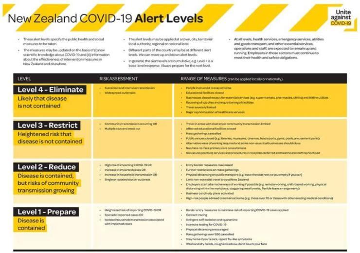 NZ alert-levels